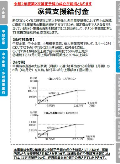 【新型コロナウイルス感染症関連施策】家賃支援給付金について